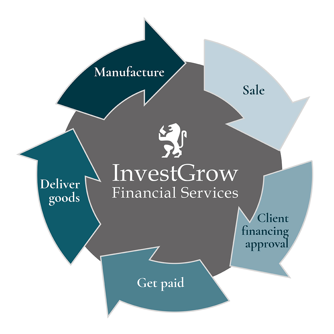 InvestGrow Financial Services - Finance for Manufacturers