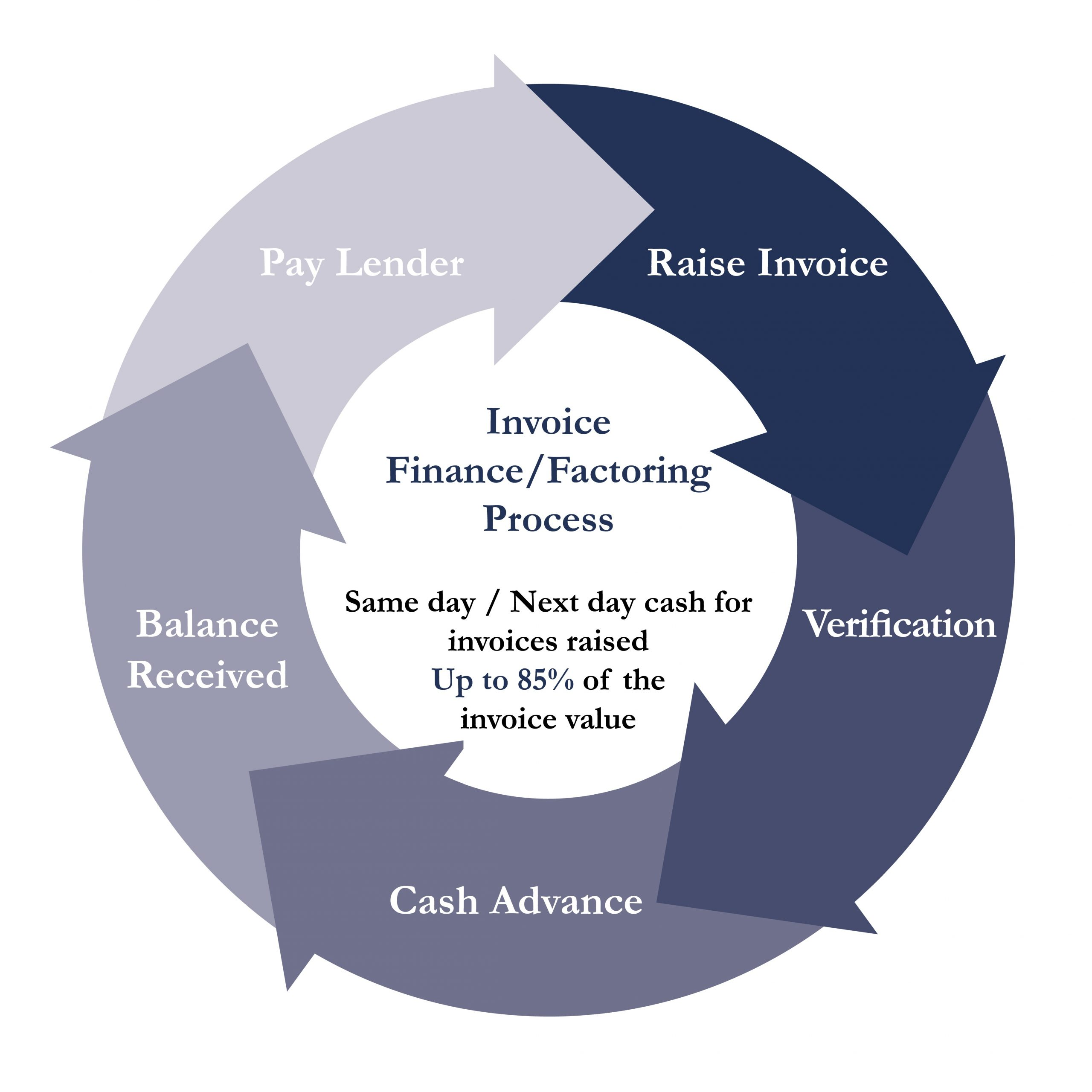 Six benefits of invoice financing and invoice factoring